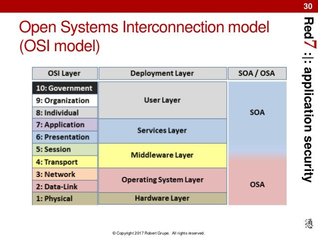 Red7:|:applicationsecurity © Copyright 2017 Robert Grupe. All rights reserved. 30 Open Systems Interconnection model (OSI ...