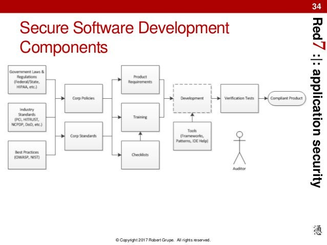 Red7:|:applicationsecurity © Copyright 2017 Robert Grupe. All rights reserved. 34 Secure Software Development Components