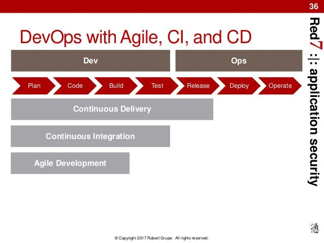 Red7:|:applicationsecurity © Copyright 2017 Robert Grupe. All rights reserved. 36 DevOps with Agile, CI, and CD Plan Code ...