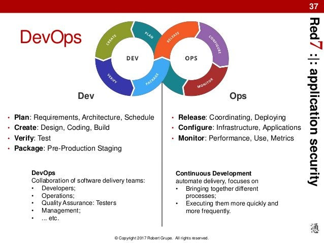 Red7:|:applicationsecurity © Copyright 2017 Robert Grupe. All rights reserved. 37 DevOps Dev • Plan: Requirements, Archite...