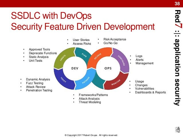 Red7:|:applicationsecurity © Copyright 2017 Robert Grupe. All rights reserved. 38 SSDLC with DevOps Security Feature Drive...