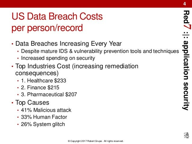 Red7:|:applicationsecurity © Copyright 2017 Robert Grupe. All rights reserved. 4 US Data Breach Costs per person/record • ...