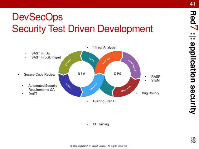 Red7:|:applicationsecurity © Copyright 2017 Robert Grupe. All rights reserved. 41 DevSecOps Security Test Driven Developme...