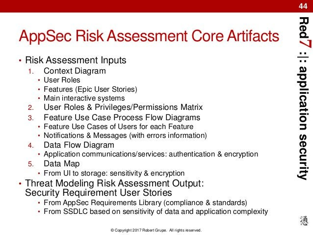 Red7:|:applicationsecurity © Copyright 2017 Robert Grupe. All rights reserved. 44 AppSec Risk Assessment Core Artifacts • ...