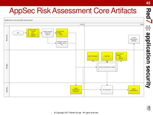 Red7:|:applicationsecurity © Copyright 2017 Robert Grupe. All rights reserved. 45 AppSec Risk Assessment Core Artifacts