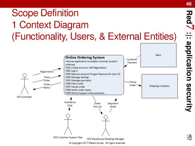 Red7:|:applicationsecurity © Copyright 2017 Robert Grupe. All rights reserved. 46 Scope Definition 1 Context Diagram (Func...