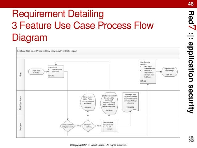 Red7:|:applicationsecurity © Copyright 2017 Robert Grupe. All rights reserved. 48 Requirement Detailing 3 Feature Use Case...