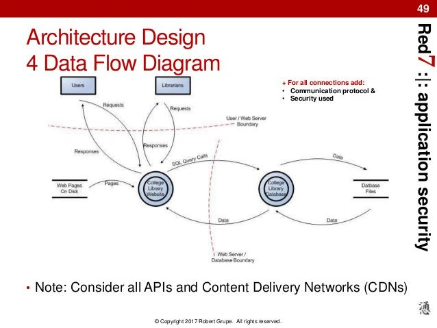 Red7:|:applicationsecurity © Copyright 2017 Robert Grupe. All rights reserved. 49 Architecture Design 4 Data Flow Diagram ...