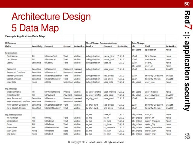 Red7:|:applicationsecurity © Copyright 2017 Robert Grupe. All rights reserved. 50 Architecture Design 5 Data Map