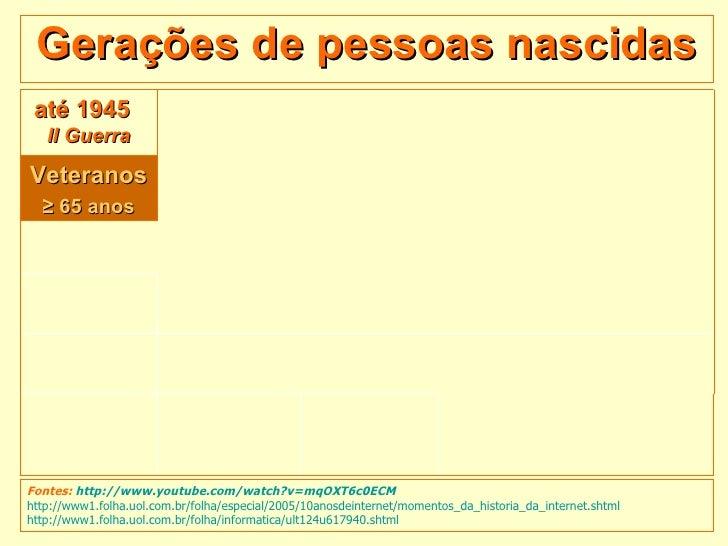 Gerações de pessoas nascidas Fontes:  http://www.youtube.com/watch?v=mqOXT6c0ECM http://www1.folha.uol.com.br/folha/especi...