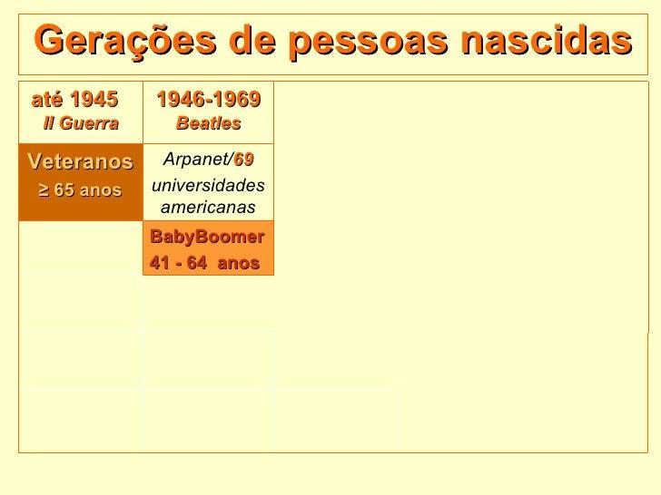 Gerações de pessoas nascidas até 1945  II Guerra 1946-1969  Beatles Veteranos ≥   65 anos Arpanet/ 69 universidades americ...