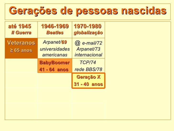 Gerações de pessoas nascidas até 1945  II Guerra 1946-1969  Beatles 1970-1980  globalização Veteranos ≥   65 anos Arpanet/...