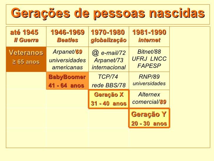 Gerações de pessoas nascidas até 1945  II Guerra 1946-1969  Beatles 1970-1980  globalização 1981-1990  internet Veteranos ...
