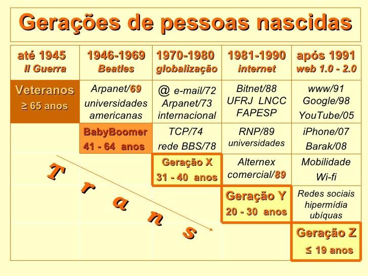 Gerações de pessoas nascidas T  r  a  n  s até 1945  II Guerra 1946-1969  Beatles 1970-1980  globalização 1981-1990  inter...