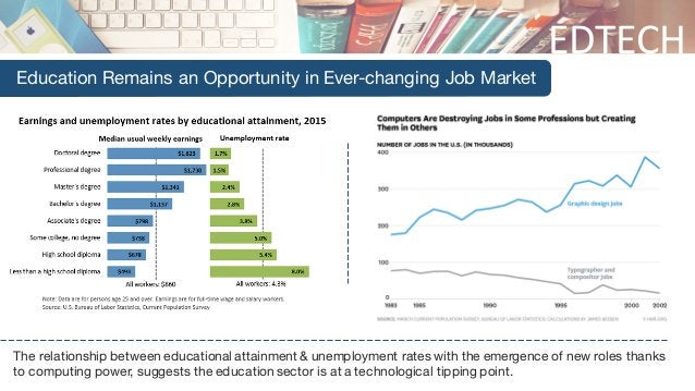 EDTECH Education Remains an Opportunity in Ever-changing Job Market The relationship between educational attainment & unem...