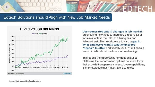 EDTECH Edtech Solutions should Align with New Job Market Needs Source:BusinessInsider;FastCompany. User-generated da...