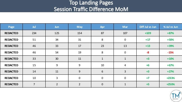 Redacted SEO Report Month 5 for a Client with 50% Growth MoM