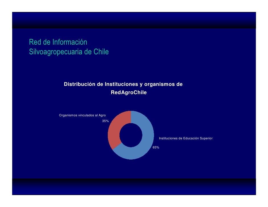 Red de Información Silvoagropecuaria de Chile              Distribución de Instituciones y organismos de                  ...