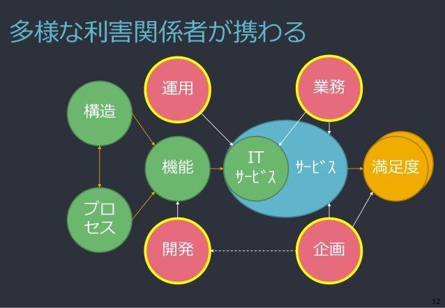多様な利害関係者が携わる 12 サービス機能 IT サービス 満足度 構造 開発 企画 運用 業務 プロ セス