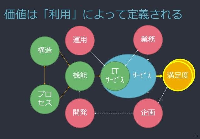 価値は「利用」によって定義される 13 サービス機能 IT サービス 満足度 構造 開発 企画 運用 業務 プロ セス