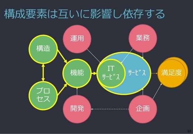 構成要素は互いに影響し依存する 14 サービス機能 IT サービス 満足度 構造 開発 企画 運用 業務 プロ セス
