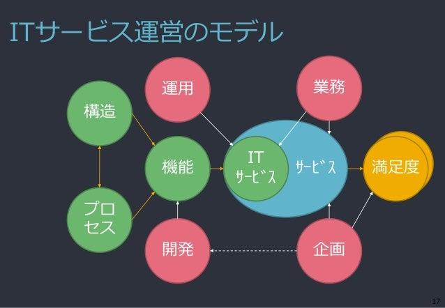 ITサービス運営のモデル 17 サービス機能 IT サービス 満足度 構造 開発 企画 運用 業務 プロ セス