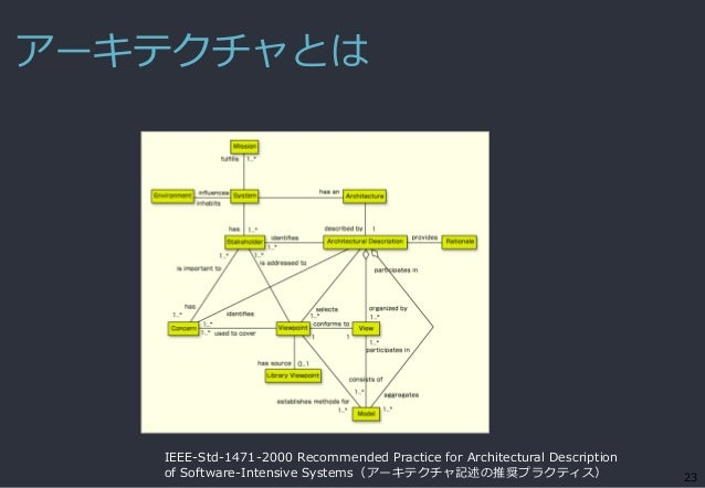 アーキテクチャとは 23 IEEE-Std-1471-2000 Recommended Practice for Architectural Description of Software-Intensive Systems(アーキテクチャ記述...