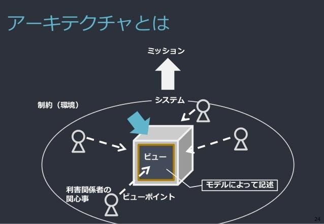 アーキテクチャとは 24 利害関係者の 関心事 ビューポイント ビュー ミッション システム 制約(環境) モデルによって記述