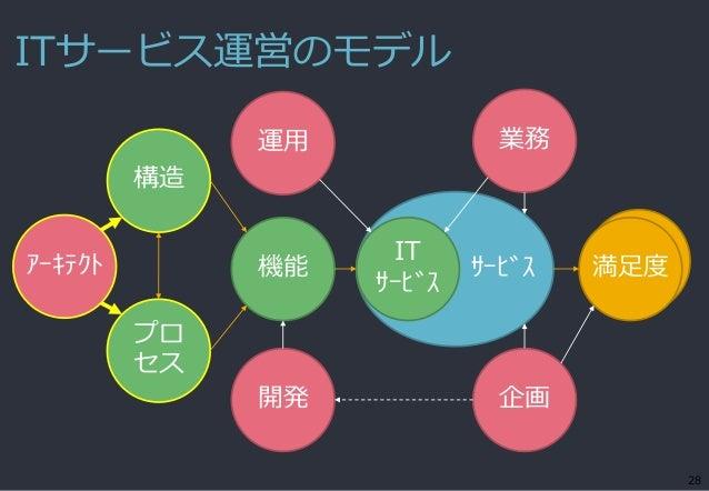 ITサービス運営のモデル 28 サービス機能 IT サービス 満足度 構造 開発 企画 運用 業務 プロ セス アーキテクト