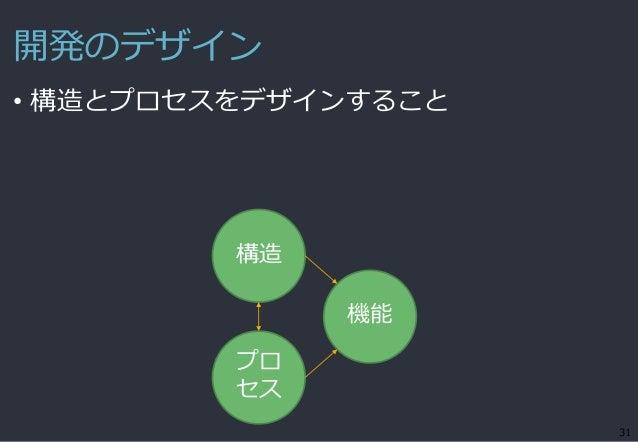 開発のデザイン • 構造とプロセスをデザインすること 31 機能 構造 プロ セス