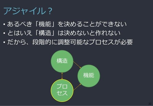 アジャイル? • あるべき「機能」を決めることができない • とはいえ「構造」は決めないと作れない • だから、段階的に調整可能なプロセスが必要 32 機能 構造 プロ セス