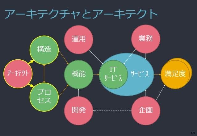 アーキテクチャとアーキテクト 69 サービス機能 IT サービス 満足度 構造 開発 企画 運用 業務 プロ セス アーキテクト