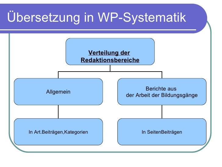 Übersetzung in WP-Systematik Verteilung der   Redaktionsbereiche Allgemein Berichte aus  der Arbeit der Bildungsgänge In S...