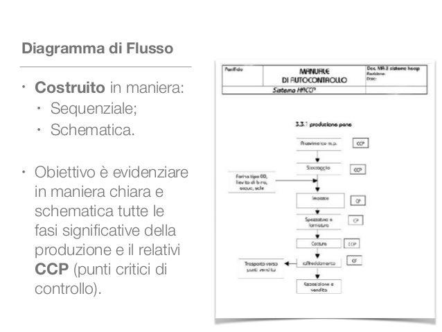 Diagramma di Flusso • Costruito in maniera: • Sequenziale; • Schematica. • Obiettivo è evidenziare in maniera chiara e sch...