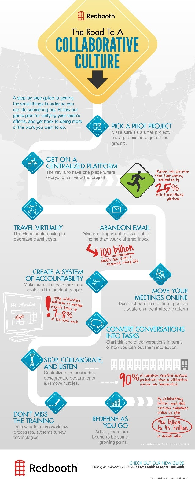 The Road to a Collaborative Culture infographic