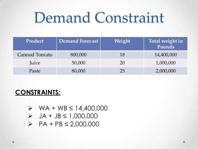 red brand canner Red brand canners qm case study presented by: team omega, group 6 akshay saxena.