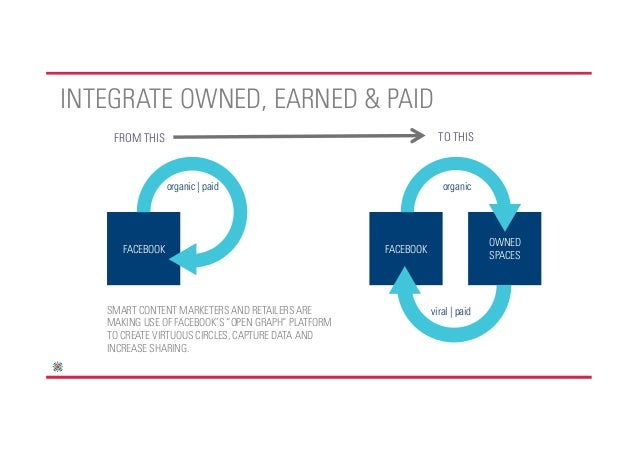 INTEGRATE OWNED, EARNED & PAID    FROM THIS                                                    TO THIS                 org...