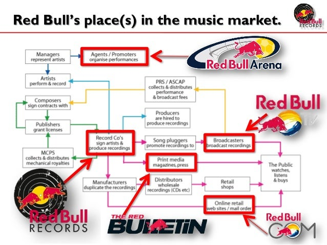 analysis of red bull Red bull is an energy drink sold by the private austrian company red bull gmbh, founded in 1987 it is currently the most popular energy drink in the world, selling 52 billion cans in 2012 today, after twenty-five years of service, red bull is available in more than 165 countries and more than 35 billion cans have been consumed thus far.