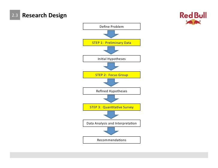 demand analysis red bull Welcome to the official website of red bull explore all red bull products and the company behind the can.