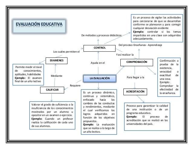 COMPROBACIÓN ACREDITACIÓN LA EVALUACIÓN CONTROL EXAMENES CALIFICAR Requiere Mediante Los cuales permiten el Permite Ayuda ...