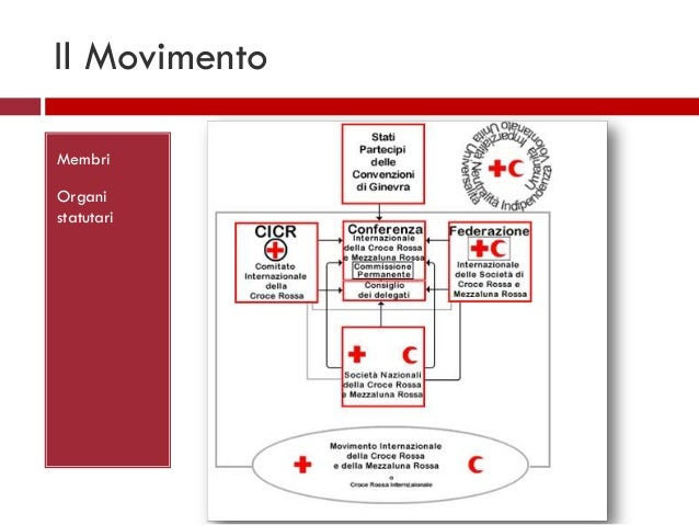 """analysis of the cross and the crescent In order to avoid """"semantic noise,"""" the international red cross uses the red  crescent name and trademark in some arab world countries that."""
