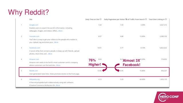 Why Reddit? 76% Higher! Almost 3X Facebook!