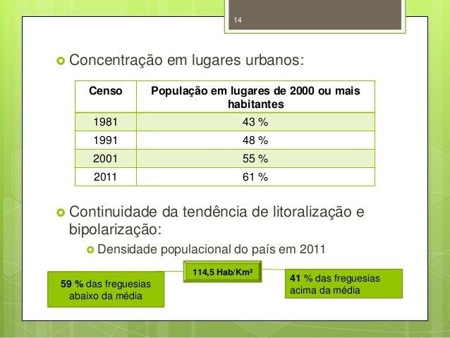 14   Concentração  em lugares urbanos:  Censo  População em lugares de 2000 ou mais habitantes  1981  43 %  1991  48 %  2...