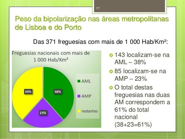 17  Peso da bipolarização nas áreas metropolitanas de Lisboa e do Porto Das 371 freguesias com mais de 1 000 Hab/Km²:  14...