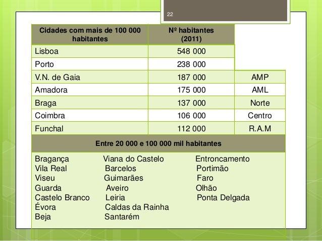 22  Cidades com mais de 100 000 habitantes  Nº habitantes (2011)  Lisboa  548 000  Porto  238 000  V.N. de Gaia  187 000  ...