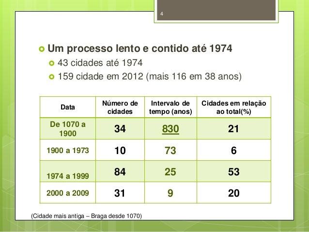 4   Um    processo lento e contido até 1974  43 cidades até 1974 159 cidade em 2012 (mais 116 em 38 anos) Data  Número ...