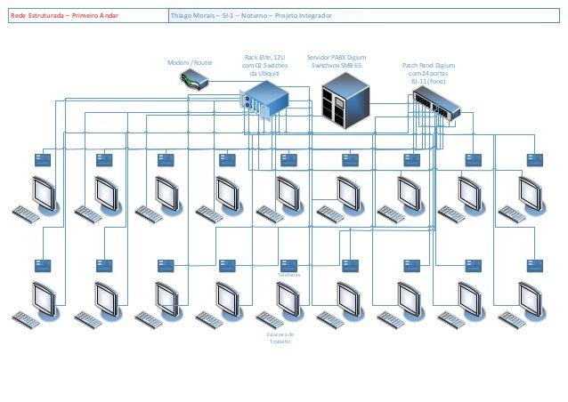 Rede Estruturada – Primeiro Andar    Thiago Morais – SI-1 – Noturno – Projeto Integrador                                  ...