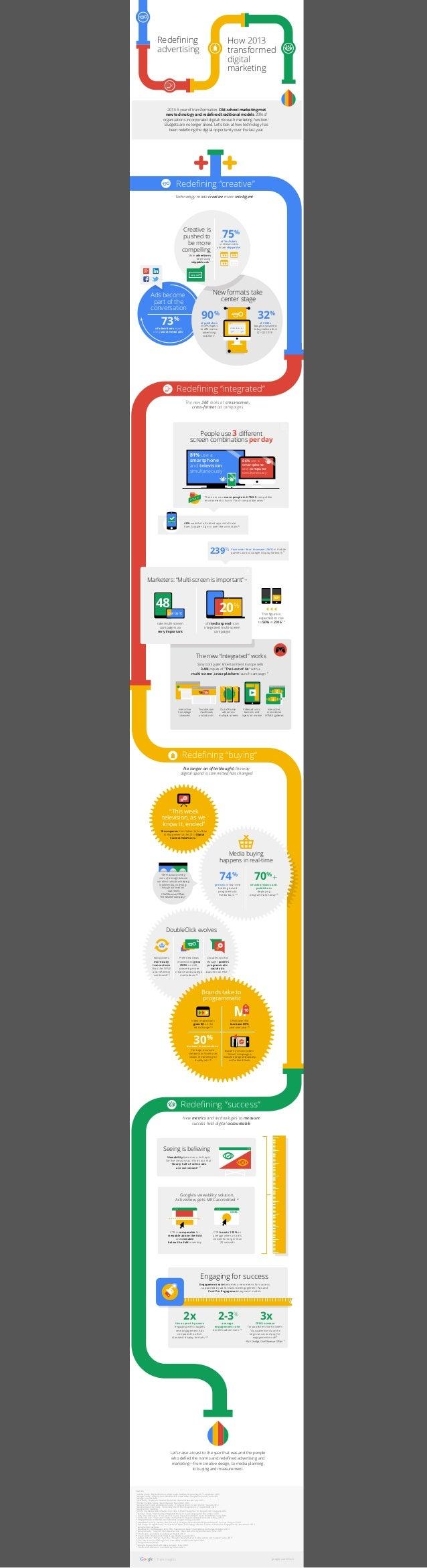 Redefining advertising  How 2013 transformed digital marketing  2013: A year of transformation. Old-school marketing met ne...