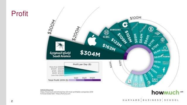 Revolutionizing Accounting with George Serafeim Slide 2