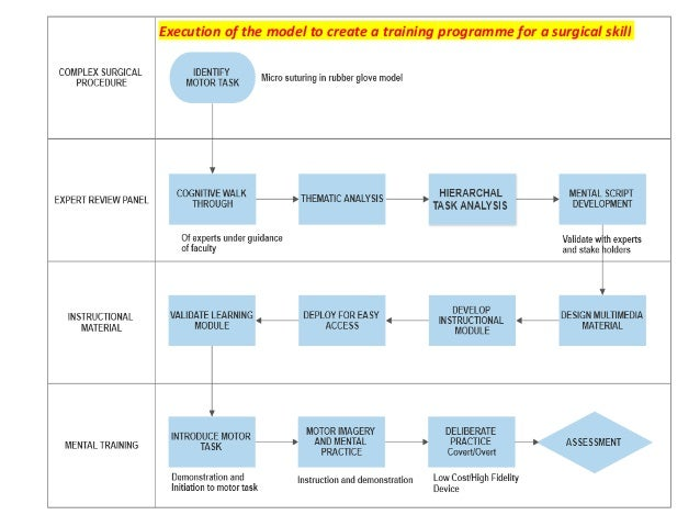Execution of the model to create a training programme for a surgical skill